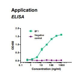 Rabbit anti-human Creatine kinase-MB (CKMB) monoclonal antibody, clone 8F1